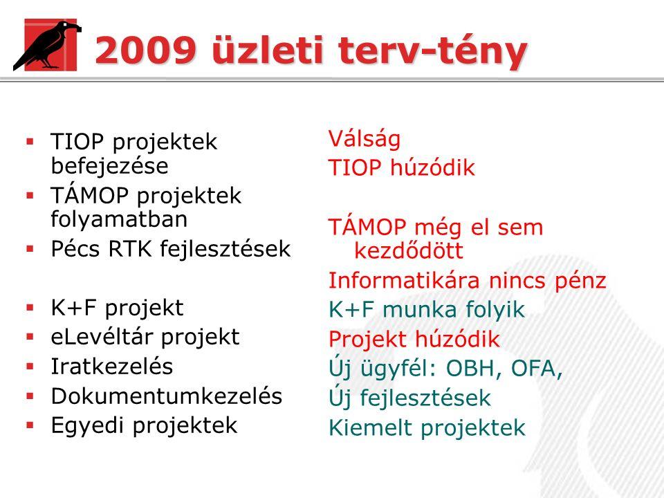 2009 üzleti terv-tény  TIOP projektek befejezése  TÁMOP projektek folyamatban  Pécs RTK fejlesztések  K+F projekt  eLevéltár projekt  Iratkezelés  Dokumentumkezelés  Egyedi projektek Válság TIOP húzódik TÁMOP még el sem kezdődött Informatikára nincs pénz K+F munka folyik Projekt húzódik Új ügyfél: OBH, OFA, Új fejlesztések Kiemelt projektek