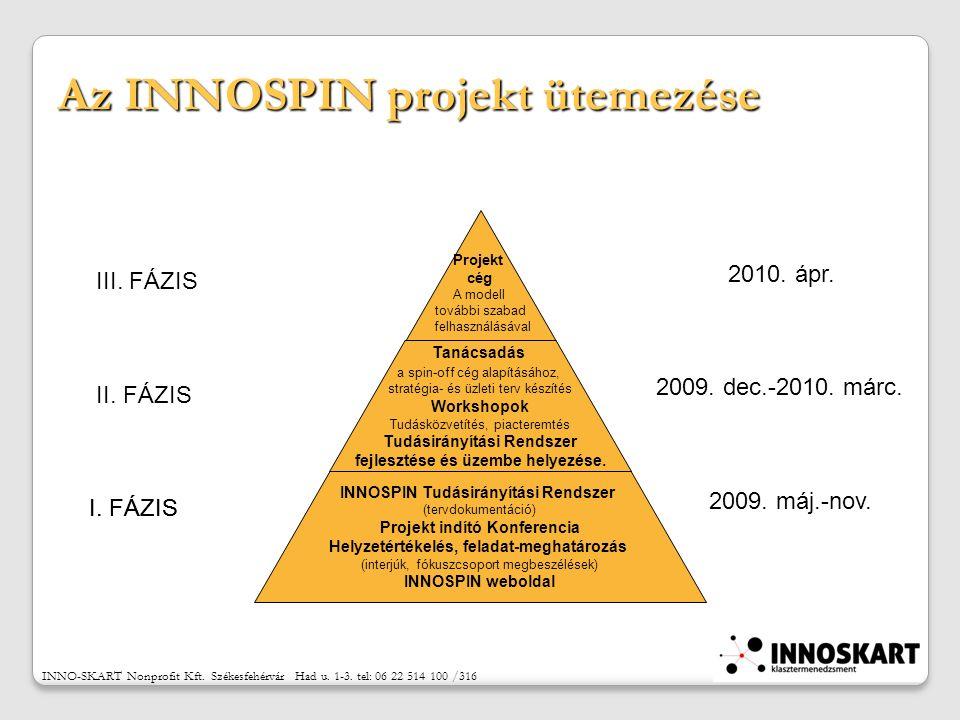 Az INNOSPIN projekt ütemezése Projekt cég A modell további szabad felhasználásával Tanácsadás a spin-off cég alapításához, stratégia- és üzleti terv készítés Workshopok Tudásközvetítés, piacteremtés Tudásirányítási Rendszer fejlesztése és üzembe helyezése.