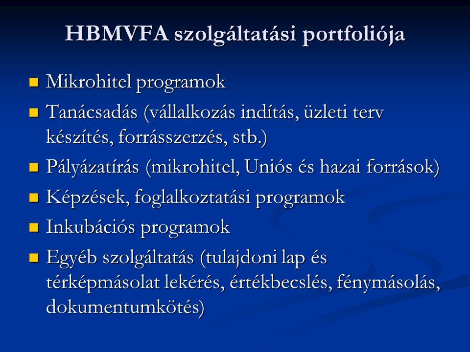 HBMVFA szolgáltatási portfoliója Mikrohitel programok Mikrohitel programok Tanácsadás (vállalkozás indítás, üzleti terv készítés, forrásszerzés, stb.) Tanácsadás (vállalkozás indítás, üzleti terv készítés, forrásszerzés, stb.) Pályázatírás (mikrohitel, Uniós és hazai források) Pályázatírás (mikrohitel, Uniós és hazai források) Képzések, foglalkoztatási programok Képzések, foglalkoztatási programok Inkubációs programok Inkubációs programok Egyéb szolgáltatás (tulajdoni lap és térképmásolat lekérés, értékbecslés, fénymásolás, dokumentumkötés) Egyéb szolgáltatás (tulajdoni lap és térképmásolat lekérés, értékbecslés, fénymásolás, dokumentumkötés)