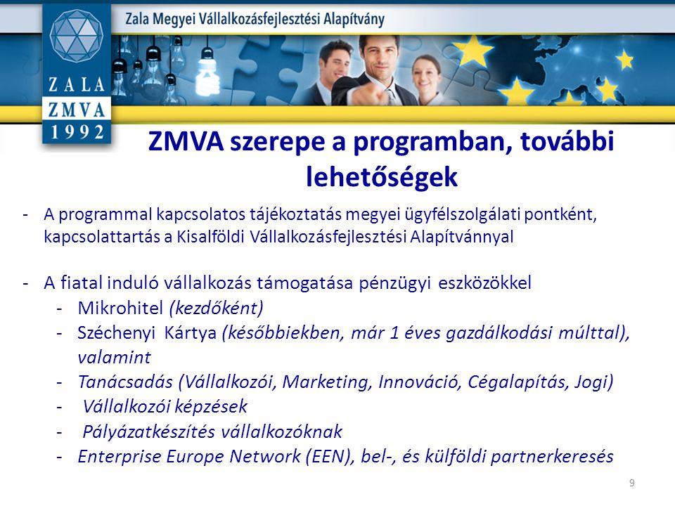 9 ZMVA szerepe a programban, további lehetőségek -A programmal kapcsolatos tájékoztatás megyei ügyfélszolgálati pontként, kapcsolattartás a Kisalföldi Vállalkozásfejlesztési Alapítvánnyal -A fiatal induló vállalkozás támogatása pénzügyi eszközökkel -Mikrohitel (kezdőként) -Széchenyi Kártya (későbbiekben, már 1 éves gazdálkodási múlttal), valamint -Tanácsadás (Vállalkozói, Marketing, Innováció, Cégalapítás, Jogi) - Vállalkozói képzések - Pályázatkészítés vállalkozóknak -Enterprise Europe Network (EEN), bel-, és külföldi partnerkeresés