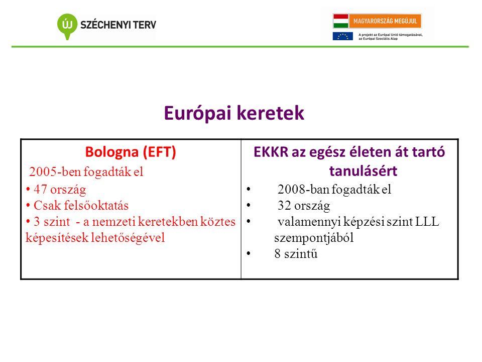 Európai keretek Bologna (EFT) 2005-ben fogadták el 47 ország Csak felsőoktatás 3 szint - a nemzeti keretekben köztes képesítések lehetőségével EKKR az egész életen át tartó tanulásért 2008-ban fogadták el 32 ország valamennyi képzési szint LLL szempontjából 8 szintű