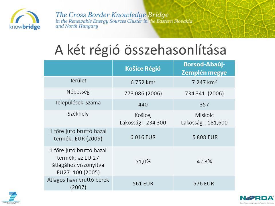 A két régió összehasonlítása Košice Régió Borsod-Abaúj- Zemplén megye Terület 6 752 km 2 7 247 km 2 Népesség 773 086 (2006)734 341 (2006) Települések száma 440357 Székhely Košice, Lakosság: 234 300 Miskolc Lakosság : 181,600 1 főre jutó bruttó hazai termék, EUR (2005) 6 016 EUR 5 808 EUR 1 főre jutó bruttó hazai termék, az EU 27 átlagához viszonyítva EU27=100 (2005) 51,0%42.3% Átlagos havi bruttó bérek (2007) 561 EUR 576 EUR