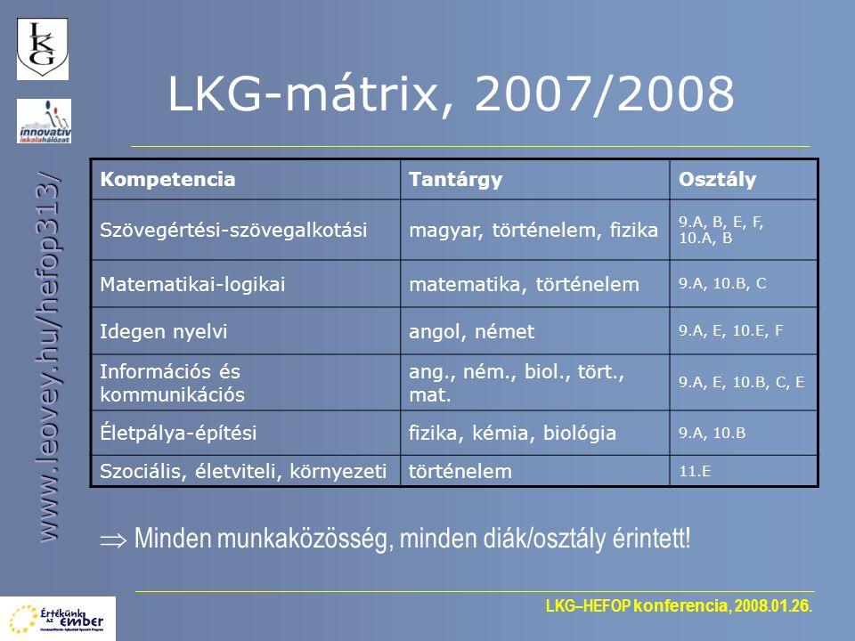 LKG–HEFOP konferencia, 200 8.0 1.2 6. www.leovey.hu/hefop313 / LKG-mátrix, 2007/2008 KompetenciaTantárgyOsztály Szövegértési-szövegalkotásimagyar, tör