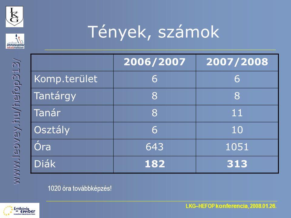LKG–HEFOP konferencia, 200 8.0 1.2 6. www.leovey.hu/hefop313 / Tények, számok 2006/20072007/2008 Komp.terület66 Tantárgy88 Tanár811 Osztály610 Óra6431