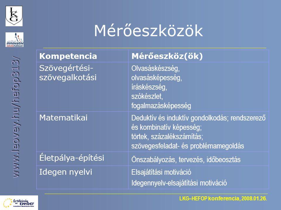 LKG–HEFOP konferencia, 200 8.0 1.2 6. www.leovey.hu/hefop313 / Mérőeszközök KompetenciaMérőeszköz(ök) Szövegértési- szövegalkotási Olvasáskészség, olv
