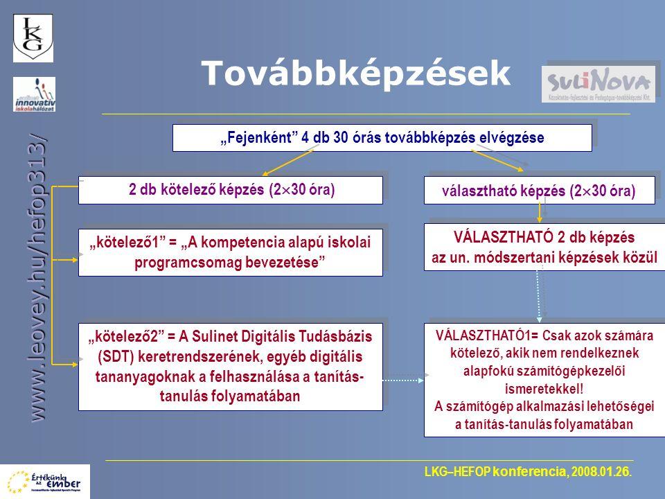 """LKG–HEFOP konferencia, 200 8.0 1.2 6. www.leovey.hu/hefop313 / """"Fejenként"""" 4 db 30 órás továbbképzés elvégzése Továbbképzések választható képzés (2 """