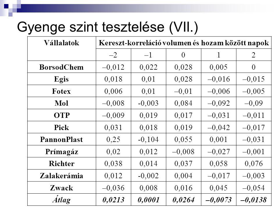 Gyenge szint tesztelése (VII.) VállalatokKereszt-korreláció volumen és hozam között napok –2–1012 BorsodChem–0,0120,0220,0280,0050 Egis0,0180,010,028–0,016–0,015 Fotex0,0060,01–0,01–0,006–0,005 Mol–0,008-0,0030,084–0,092–0,09 OTP–0,0090,0190,017–0,031–0,011 Pick0,0310,0180,019–0,042–0,017 PannonPlast0,25-0,1040,0550,001–0,031 Prímagáz0,020,012–0,008–0,027–0,001 Richter0,0380,0140,0370,0580,076 Zalakerámia0,012-0,0020,004–0,017–0,003 Zwack–0,0360,0080,0160,045–0,054 Átlag0,02130,00010,0264–0,0073–0,0138