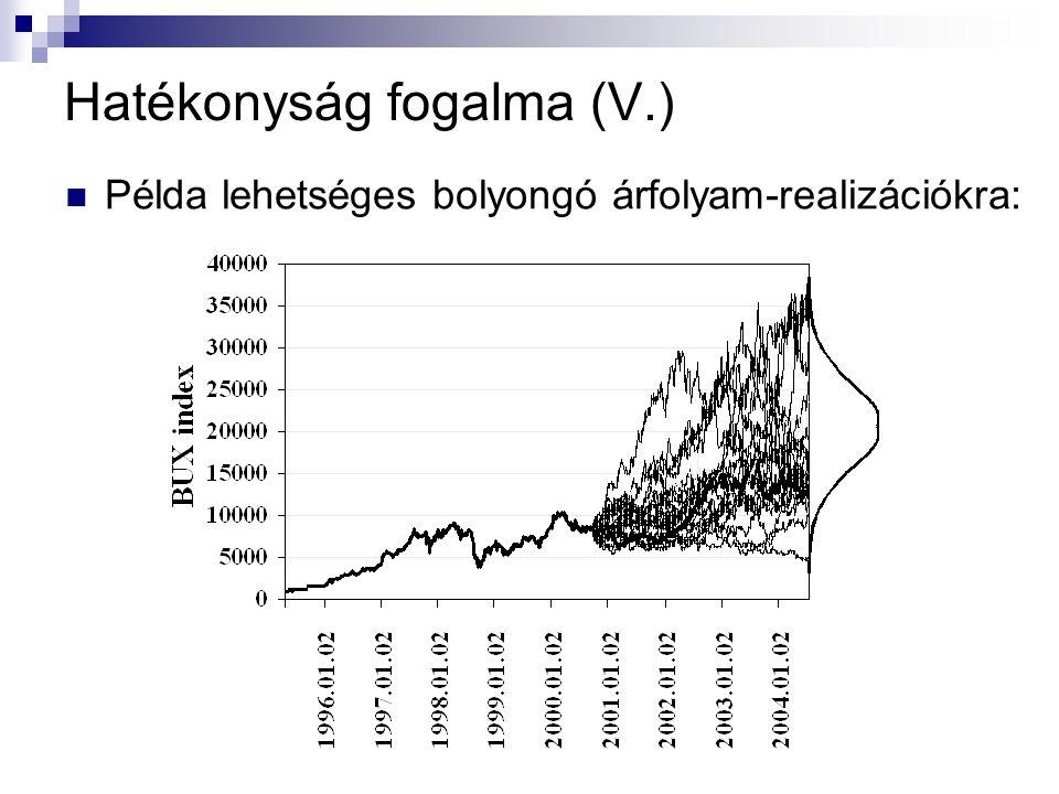 Hatékonyság fogalma (V.) Példa lehetséges bolyongó árfolyam-realizációkra: