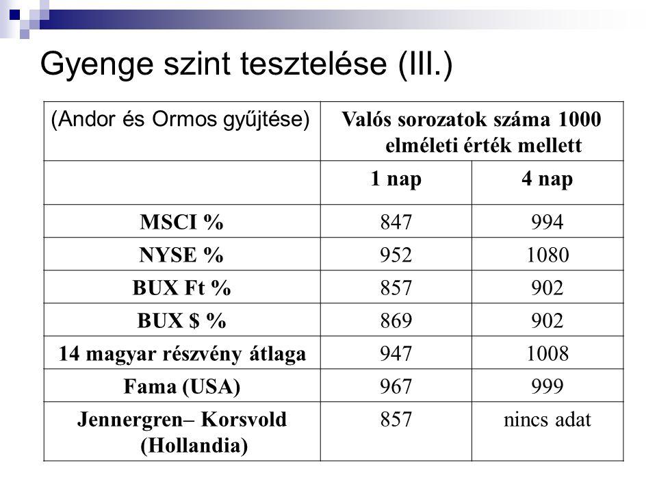 Gyenge szint tesztelése (III.) (Andor és Ormos gyűjtése) Valós sorozatok száma 1000 elméleti érték mellett 1 nap4 nap MSCI %847994 NYSE %9521080 BUX Ft %857902 BUX $ %869902 14 magyar részvény átlaga9471008 Fama (USA)967999 Jennergren– Korsvold (Hollandia) 857nincs adat