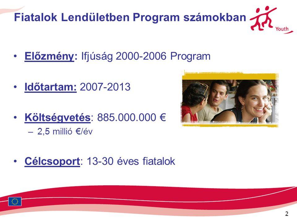 2 Fiatalok Lendületben Program számokban Előzmény: Ifjúság 2000-2006 Program Időtartam: 2007-2013 Költségvetés: 885.000.000 € –2,5 millió €/év Célcsoport: 13-30 éves fiatalok