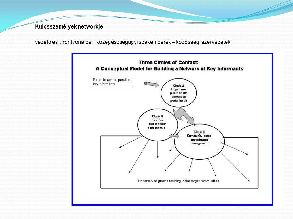 """Kulcsszemélyek networkje vezető és """"frontvonalbeli közegészségügyi szakemberek – közösségi szervezetek"""