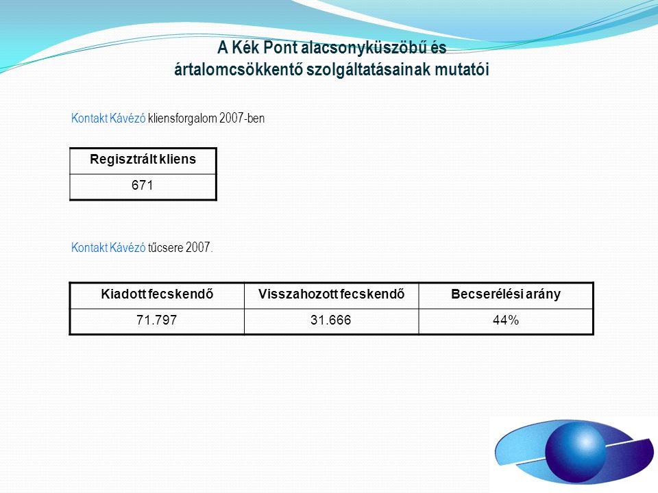 A Kék Pont alacsonyküszöbű és ártalomcsökkentő szolgáltatásainak mutatói Regisztrált kliens 671 Kontakt Kávézó kliensforgalom 2007-ben Kontakt Kávézó tűcsere 2007.