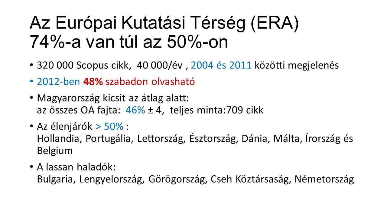 Az Európai Kutatási Térség (ERA) 74%-a van túl az 50%-on 320 000 Scopus cikk, 40 000/év, 2004 és 2011 közötti megjelenés 2012-ben 48% szabadon olvasható Magyarország kicsit az átlag alatt: az összes OA fajta: 46% ± 4, teljes minta:709 cikk Az élenjárók > 50% : Hollandia, Portugália, Lettország, Észtország, Dánia, Málta, Írország és Belgium A lassan haladók: Bulgaria, Lengyelország, Görögország, Cseh Köztársaság, Németország