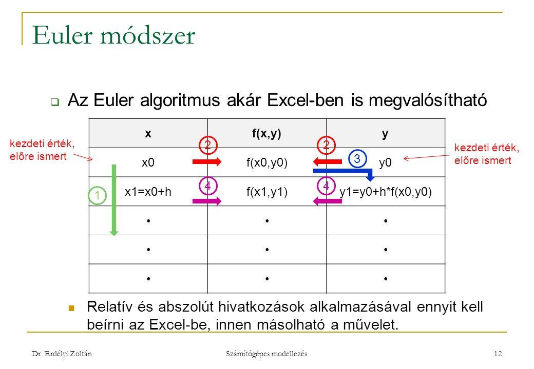 Euler módszer  Az Euler algoritmus akár Excel-ben is megvalósítható Relatív és abszolút hivatkozások alkalmazásával ennyit kell beírni az Excel-be, innen másolható a művelet.