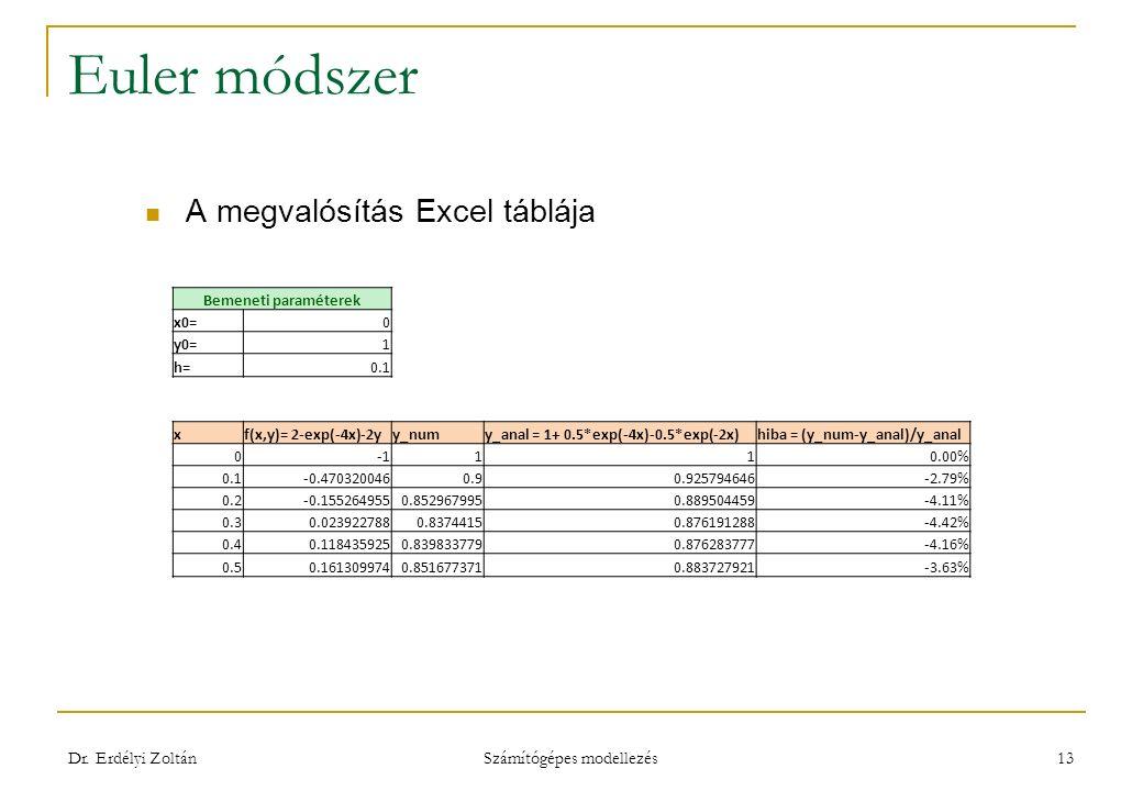 Euler módszer A megvalósítás Excel táblája Dr.