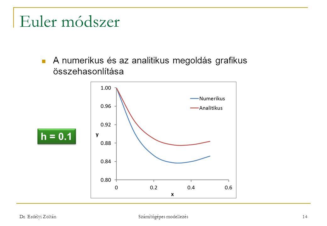 Euler módszer A numerikus és az analitikus megoldás grafikus összehasonlítása Dr.