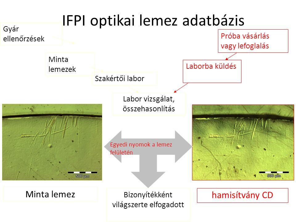 IFPI optikai lemez adatbázis Labor vizsgálat, összehasonlítás Minta lemez hamisítvány CD Gyár ellenőrzések Minta lemezek Szakértői laborPróba vásárlás vagy lefoglalás Laborba küldés Bizonyítékként világszerte elfogadott Egyedi nyomok a lemez felületén