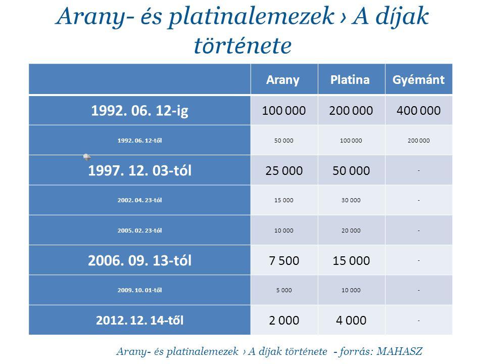 Arany- é s platinalemezek › A d í jak t ö rt é nete Arany Platina Gyémánt 1992.