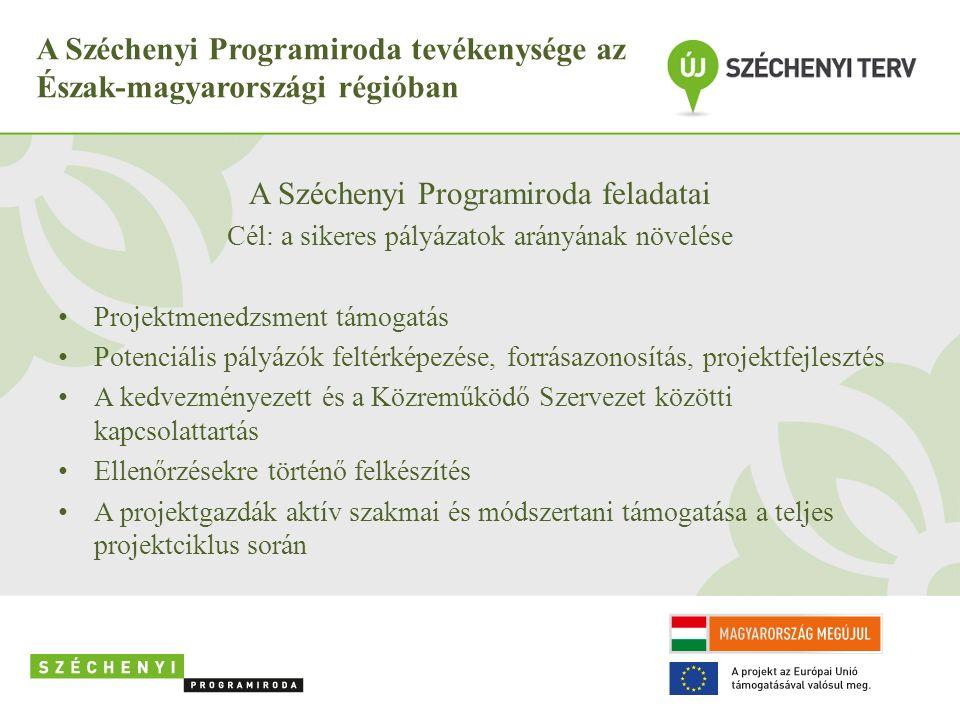 A Széchenyi Programiroda tevékenysége az Észak-magyarországi régióban A Széchenyi Programiroda feladatai Cél: a sikeres pályázatok arányának növelése Projektmenedzsment támogatás Potenciális pályázók feltérképezése, forrásazonosítás, projektfejlesztés A kedvezményezett és a Közreműködő Szervezet közötti kapcsolattartás Ellenőrzésekre történő felkészítés A projektgazdák aktív szakmai és módszertani támogatása a teljes projektciklus során