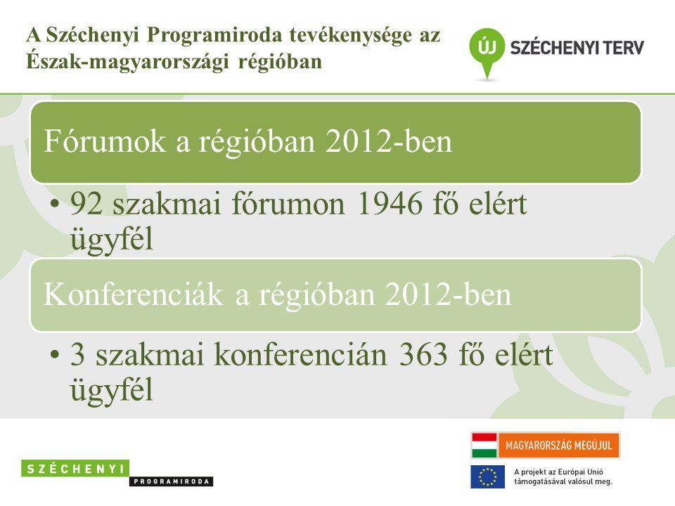 A Széchenyi Programiroda tevékenysége az Észak-magyarországi régióban Fórumok a régióban 2012-ben 92 szakmai fórumon 1946 fő elért ügyfél Konferenciák a régióban 2012-ben 3 szakmai konferencián 363 fő elért ügyfél