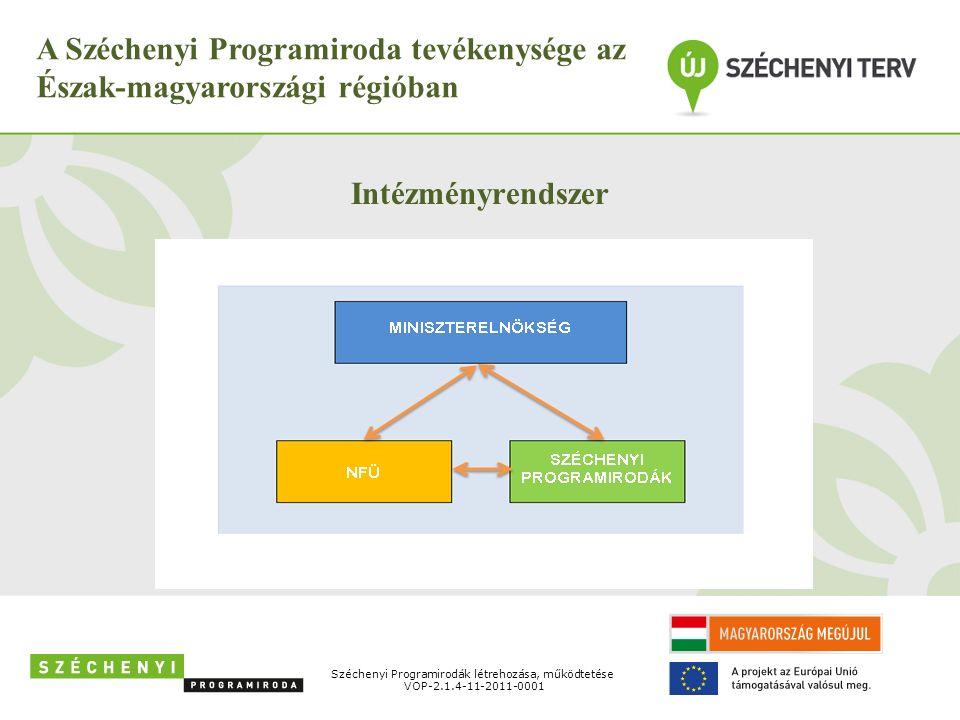 Széchenyi Programirodák létrehozása, működtetése VOP-2.1.4-11-2011-0001 A Széchenyi Programiroda tevékenysége az Észak-magyarországi régióban Intézményrendszer