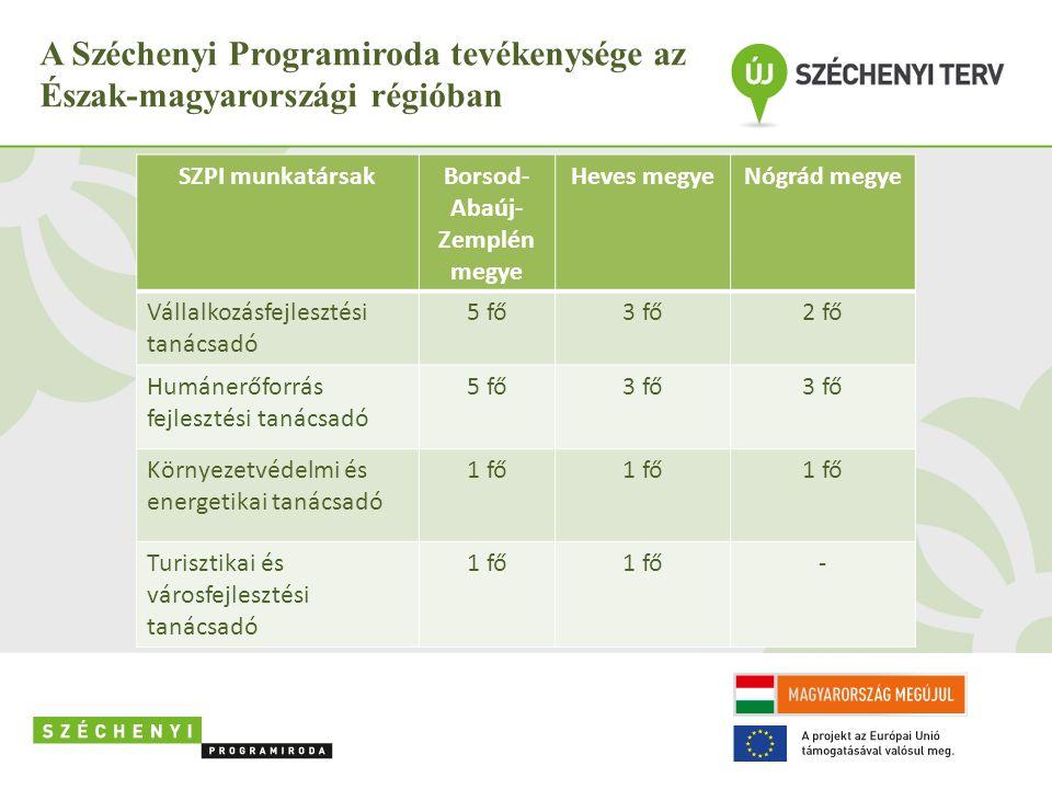 A Széchenyi Programiroda tevékenysége az Észak-magyarországi régióban Borsod-Abaúj-Zemplén megye: 5 fő vállalkozásfejlesztési tanácsadó 5 fő humán erőforrás fejlesztési tanácsadó 1 fő környezetvédelmi és energetikai tanácsadó 1 fő turisztika és városfejlesztési tanácsadó Heves megye: 3 fő vállalkozásfejlesztési tanácsadó 3 fő humán erőforrás fejlesztési tanácsadó 1 fő környezetvédelmi és energetikai tanácsadó 1 fő turisztika és városfejlesztési tanácsadó SZPI munkatársakBorsod- Abaúj- Zemplén megye Heves megyeNógrád megye Vállalkozásfejlesztési tanácsadó 5 fő3 fő2 fő Humánerőforrás fejlesztési tanácsadó 5 fő3 fő Környezetvédelmi és energetikai tanácsadó 1 fő Turisztikai és városfejlesztési tanácsadó 1 fő -