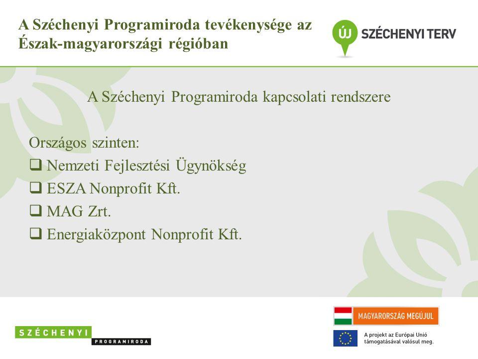 A Széchenyi Programiroda tevékenysége az Észak-magyarországi régióban A Széchenyi Programiroda kapcsolati rendszere Megyei szinten:  NORDA  Kormányhivatal  Önkormányzatok  Kamarák  TDM szervezetek  Civil szervezetek