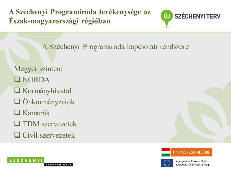 A Széchenyi Programiroda tevékenysége az Észak-magyarországi régióban A Széchenyi Programiroda kapcsolati rendszere Megyei szinten:  NORDA  Kormányh