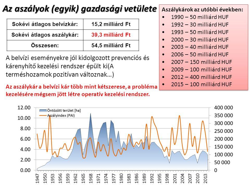Az aszályok (egyik) gazdasági vetülete Sokévi átlagos belvízkár:15,2 milliárd Ft Sokévi átlagos aszálykár:39,3 milliárd Ft Összesen:54,5 milliárd Ft Aszálykárok az utóbbi években: 1990 – 50 milliárd HUF 1992 – 30 milliárd HUF 1993 – 50 milliárd HUF 2000 – 30 milliárd HUF 2003 – 40 milliárd HUF 2006 – 50 milliárd HUF 2007 – 150 milliárd HUF 2009 – 100 milliárd HUF 2012 – 400 milliárd HUF 2015 – 100 milliárd HUF Aszálykárok az utóbbi években: 1990 – 50 milliárd HUF 1992 – 30 milliárd HUF 1993 – 50 milliárd HUF 2000 – 30 milliárd HUF 2003 – 40 milliárd HUF 2006 – 50 milliárd HUF 2007 – 150 milliárd HUF 2009 – 100 milliárd HUF 2012 – 400 milliárd HUF 2015 – 100 milliárd HUF A belvízi eseményekre jól kidolgozott prevenciós és kárenyhítő kezelési rendszer épült ki(A terméshozamok pozitívan változnak…) Az aszálykár a belvízi kár több mint kétszerese, a probléma kezelésére mégsem jött létre operatív kezelési rendszer.