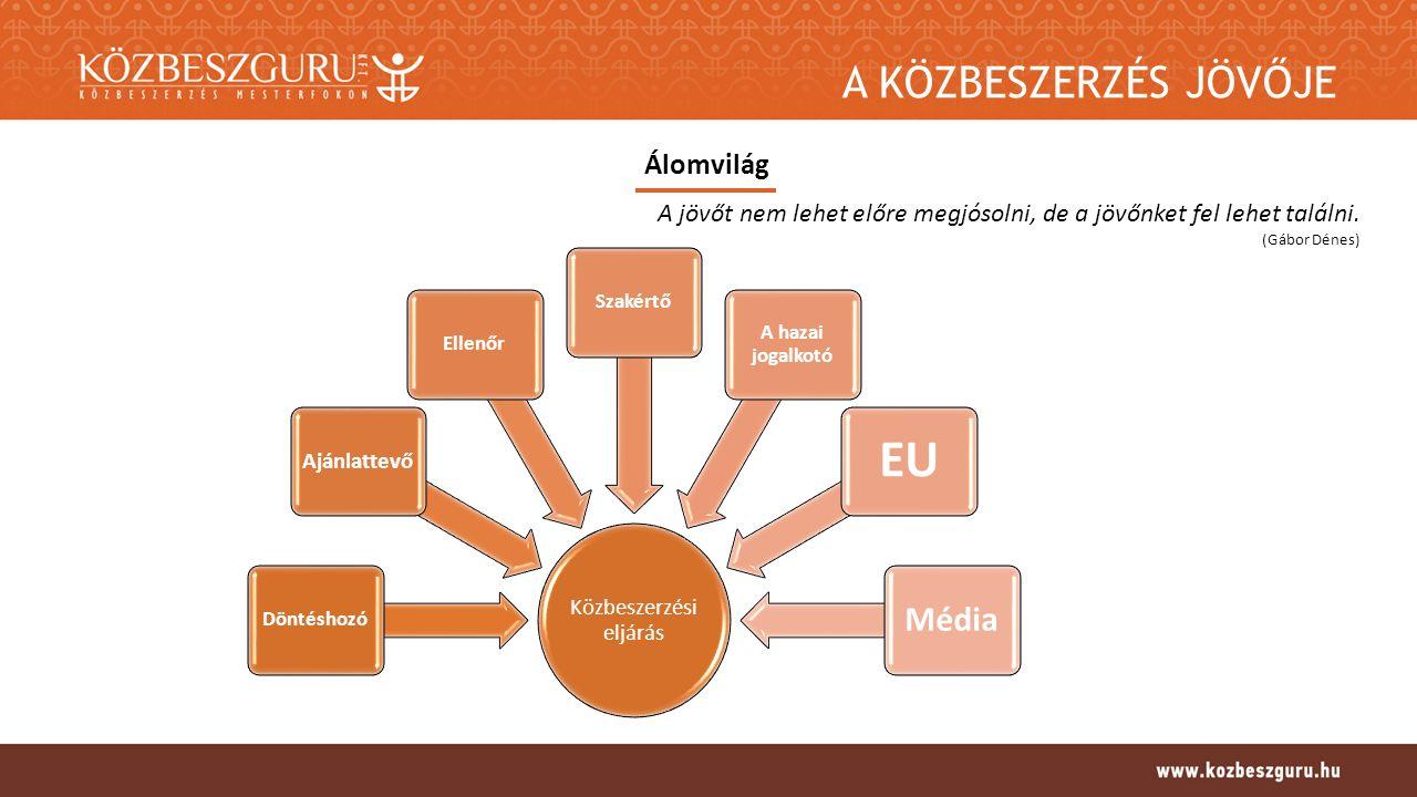 A KÖZBESZERZÉS JÖVŐJE Álomvilág Közbeszerzési eljárás Döntéshozó Ajánlattevő EllenőrSzakértő A hazai jogalkotó EU Média A jövőt nem lehet előre megjósolni, de a jövőnket fel lehet találni.