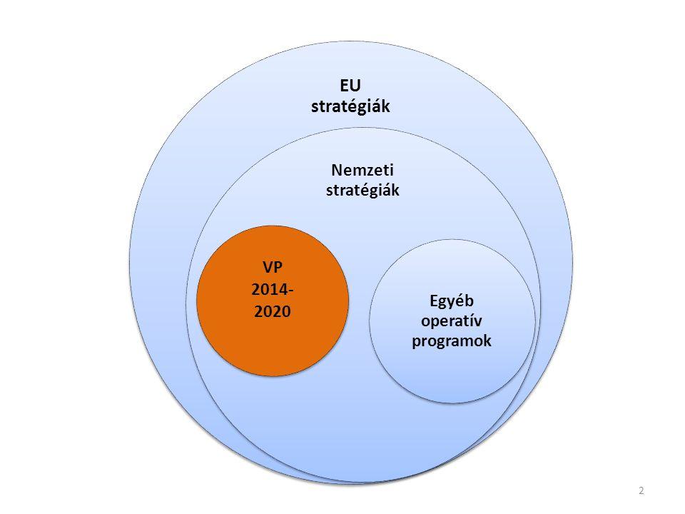 EU stratégiák Nemzeti stratégiák VP 2014- 2020 Egyéb operatív programok 2