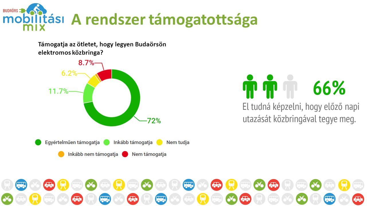 A rendszer támogatottsága Támogatja az ötletet, hogy legyen Budaörsön elektromos közbringa