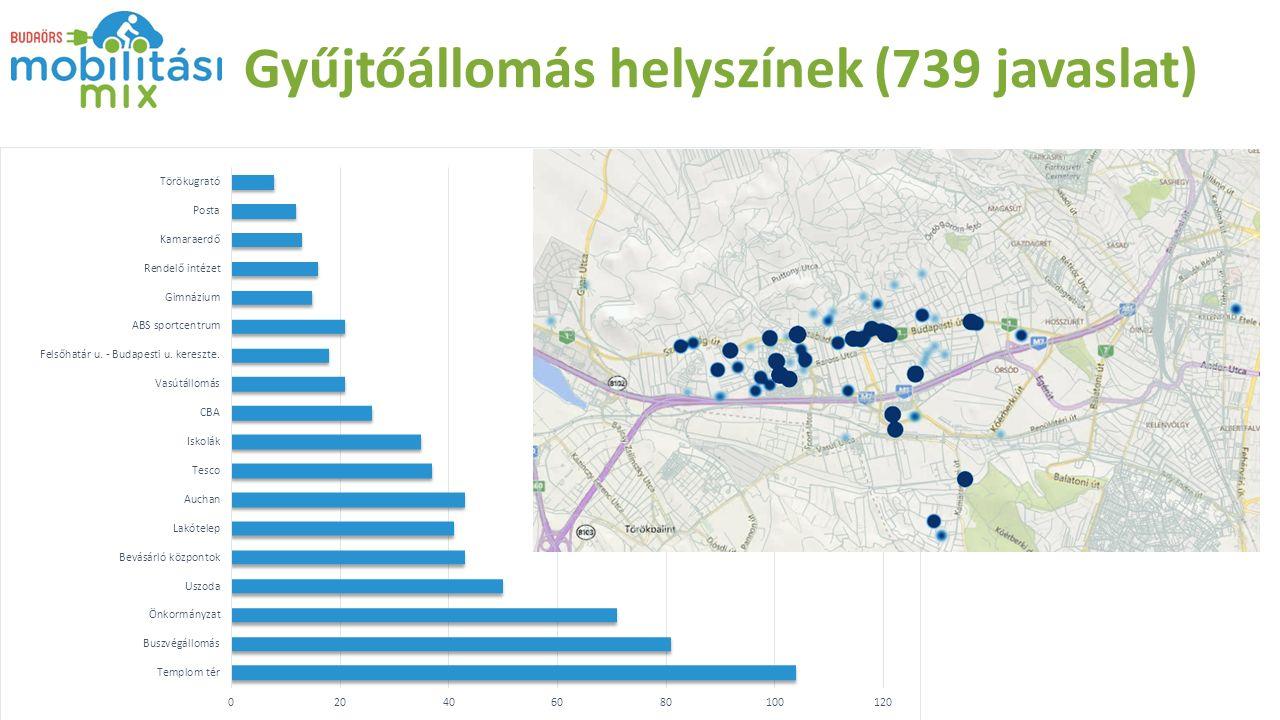 Gyűjtőállomás helyszínek (739 javaslat)