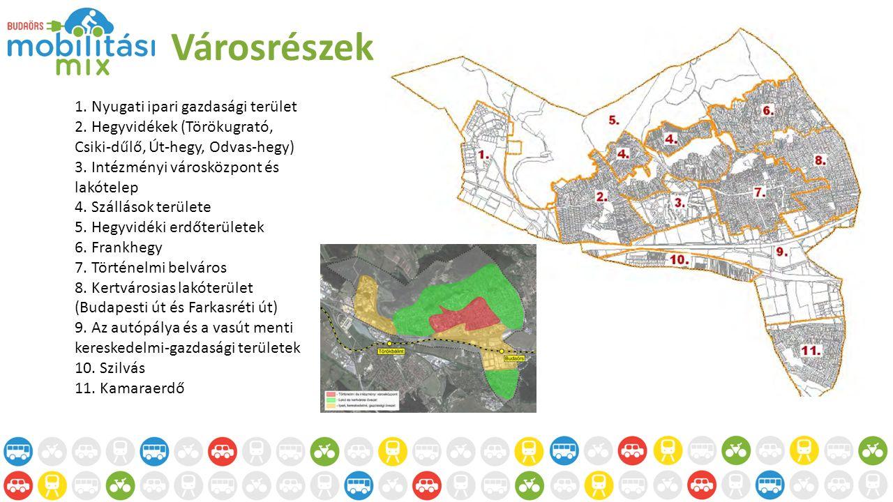 Városrészek 1. Nyugati ipari gazdasági terület 2.