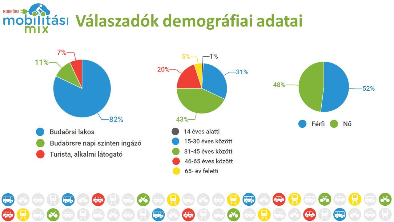 Válaszadók demográfiai adatai