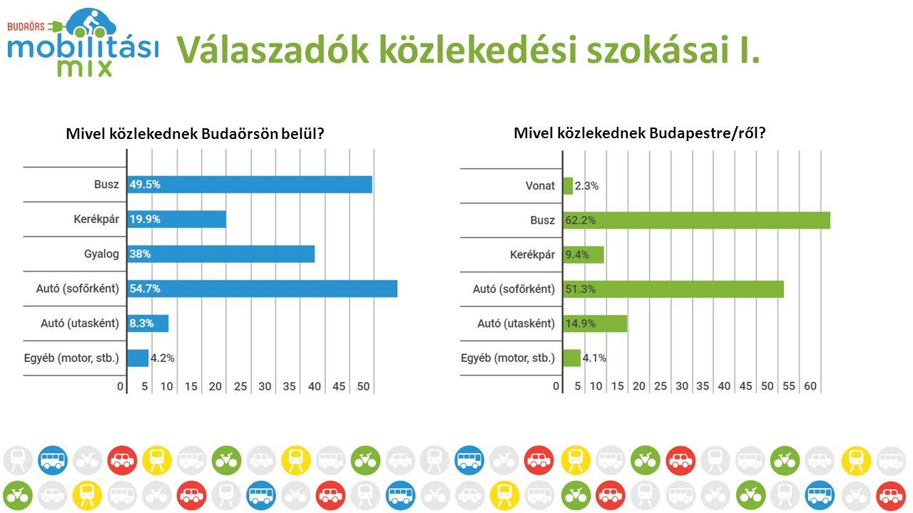 Válaszadók közlekedési szokásai I. Mivel közlekednek Budaörsön belül.