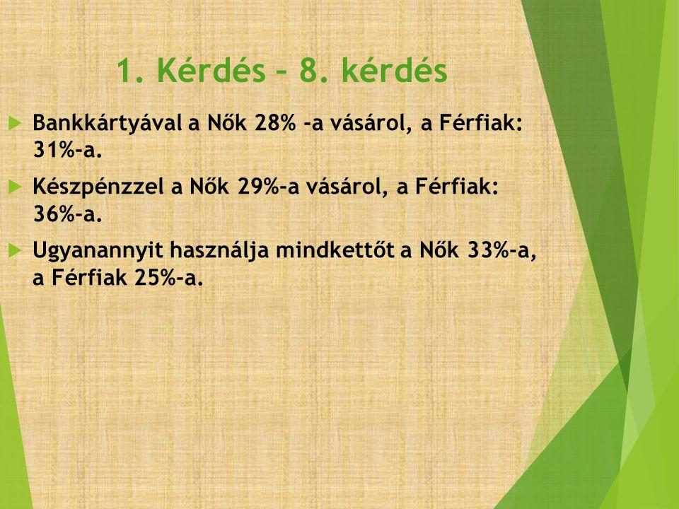 1. Kérdés – 8. kérdés  Bankkártyával a Nők 28% -a vásárol, a Férfiak: 31%-a.  Készpénzzel a Nők 29%-a vásárol, a Férfiak: 36%-a.  Ugyanannyit haszn