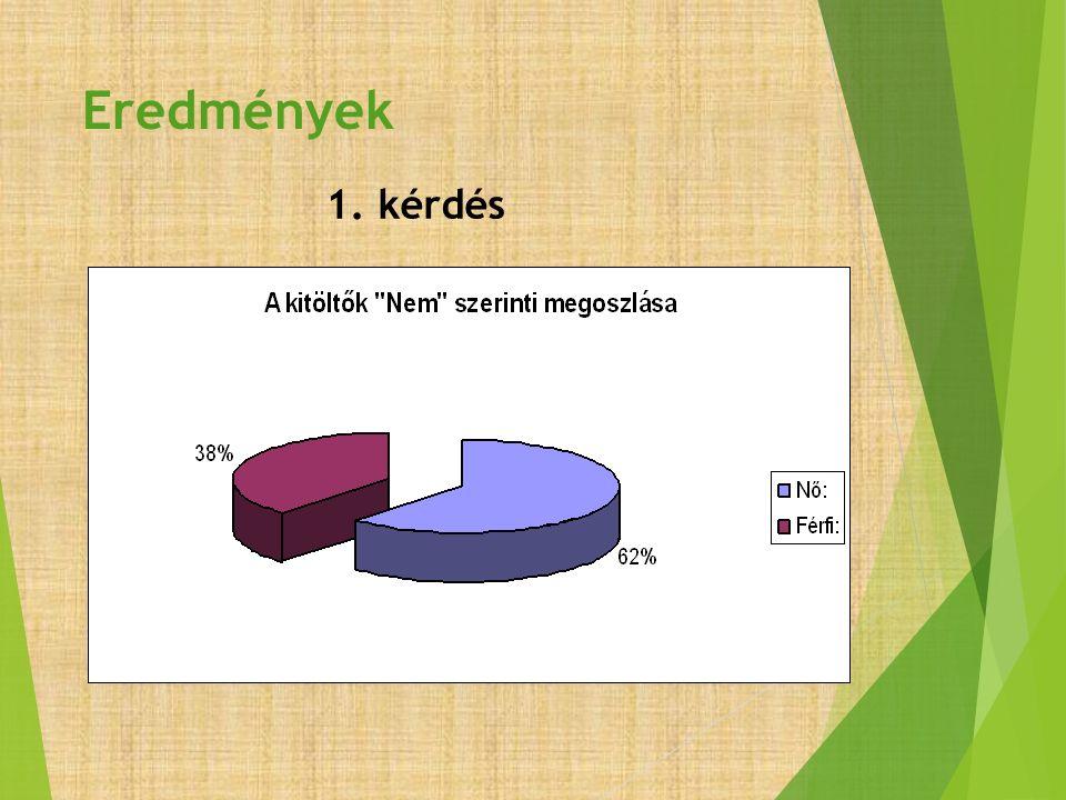 1.Kérdés – 8. kérdés  Bankkártyával a Nők 28% -a vásárol, a Férfiak: 31%-a.