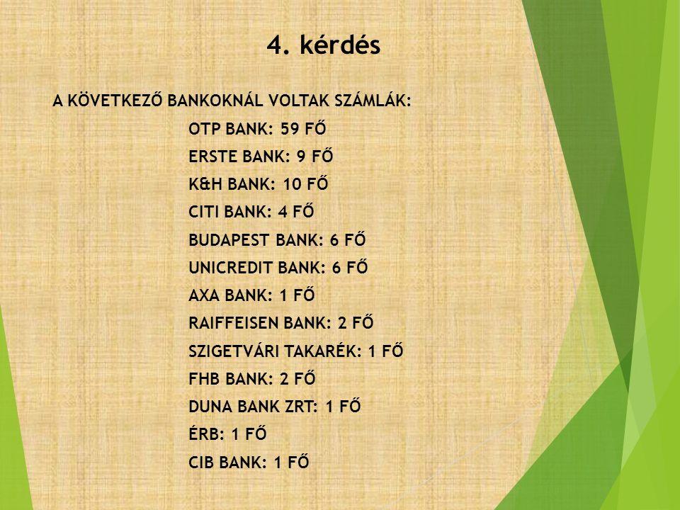 4. kérdés A KÖVETKEZŐ BANKOKNÁL VOLTAK SZÁMLÁK: OTP BANK: 59 FŐ ERSTE BANK: 9 FŐ K&H BANK: 10 FŐ CITI BANK: 4 FŐ BUDAPEST BANK: 6 FŐ UNICREDIT BANK: 6