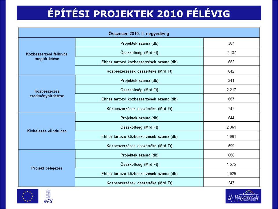ÉPÍTÉSI PROJEKTEK 2010 FÉLÉVIG Összesen 2010. II.
