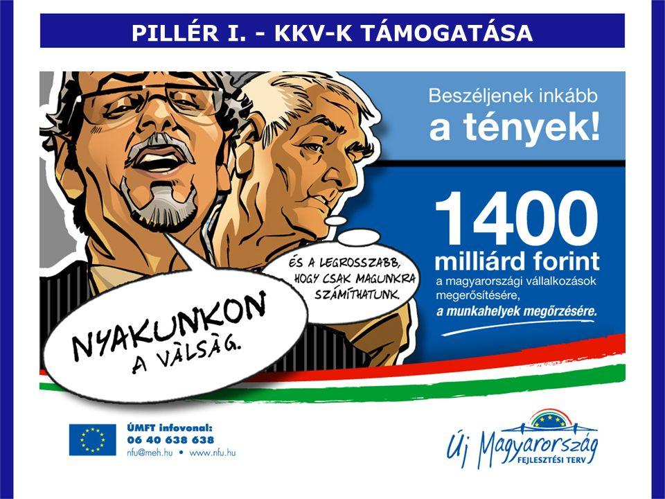PILLÉR I. - KKV-K TÁMOGATÁSA