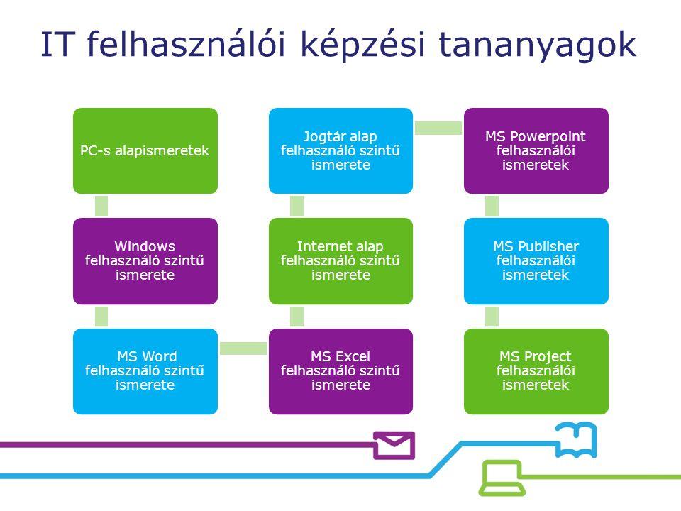 IT felhasználói képzési tananyagok PC-s alapismeretek Windows felhasználó szintű ismerete MS Word felhasználó szintű ismerete MS Excel felhasználó szintű ismerete Internet alap felhasználó szintű ismerete Jogtár alap felhasználó szintű ismerete MS Powerpoint felhasználói ismeretek MS Publisher felhasználói ismeretek MS Project felhasználói ismeretek