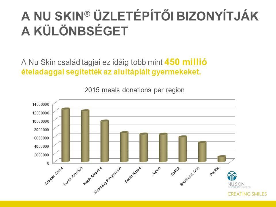 A NU SKIN ® ÜZLETÉPÍTŐI BIZONYÍTJÁK A KÜLÖNBSÉGET A Nu Skin család tagjai ez idáig több mint 450 millió ételadaggal segítették az alultáplált gyermekeket.