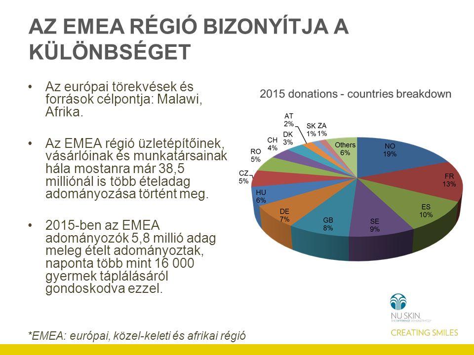 AZ EMEA RÉGIÓ BIZONYÍTJA A KÜLÖNBSÉGET Az európai törekvések és források célpontja: Malawi, Afrika.
