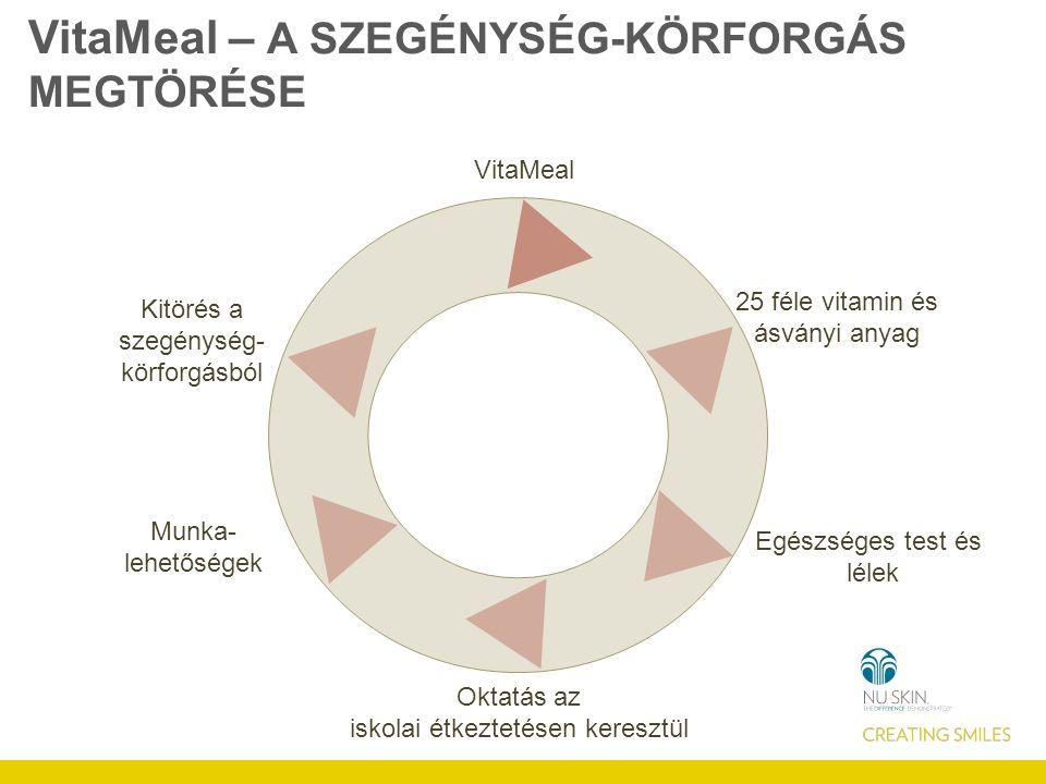 ISKOLAI ÉTKEZTETÉS PROGRAMOK Az iskolai étkeztetés eszközei a VitaMeal adományok: a gyermekeket az iskolába vonzza a meleg étel táplálja a szellemet és a testet jelentősen növeli az iskolába járó lányok számát.