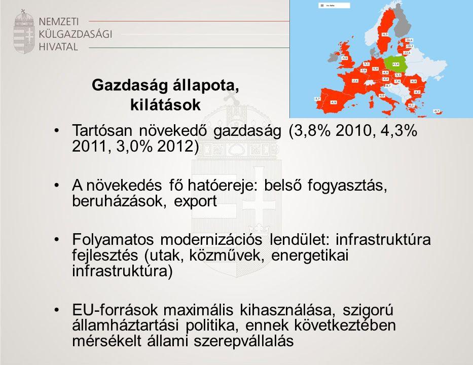 Tartósan növekedő gazdaság (3,8% 2010, 4,3% 2011, 3,0% 2012) A növekedés fő hatóereje: belső fogyasztás, beruházások, export Folyamatos modernizációs lendület: infrastruktúra fejlesztés (utak, közművek, energetikai infrastruktúra) EU-források maximális kihasználása, szigorú államháztartási politika, ennek következtében mérsékelt állami szerepvállalás Gazdaság állapota, kilátások