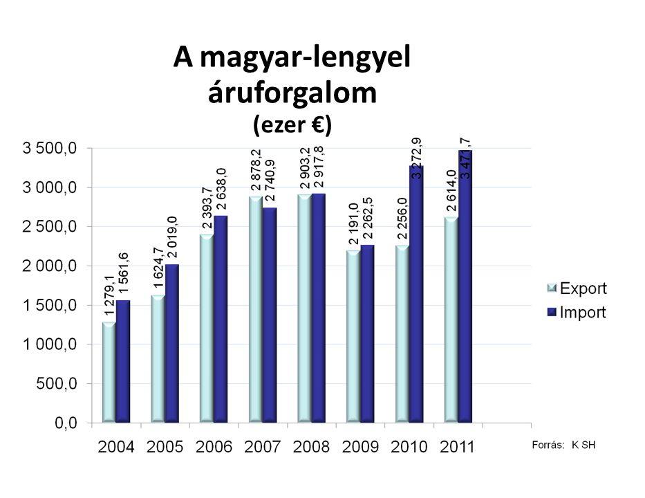 A magyar-lengyel áruforgalom (ezer €)