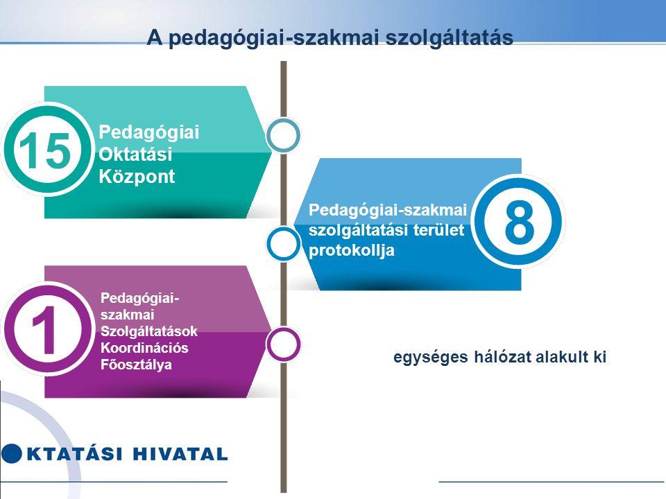 Oktatási Hivatal köznevelési szakterületi koordináció Köznevelési elnökhelyettes Köznevelési Programok Főosztálya Pedagógiai Oktatási Központok (15) Pedagógiai-szakmai Szolgáltatások Koordinációs Főosztálya Tanügy-igazgatási és Köznevelési Hatósági Főosztály Köznevelési intézmény fenntartók Köznevelési intézmények Szaktanácsadó Országos Középiskolai Tanulmányi Verseny (OKTV) Országos Kompetenciamérés Középiskolai felvételi eljárás A pedagógusok minősítő eljárása Országos pedagógiai- szakmai ellenőrzés (tanfelügyelet) A PSZKF ellátja a pedagógiai- szakmai szolgáltatások országosan egységes működtetését, koordinálja a Pedagógiai Oktatási Központok tevékenységét.