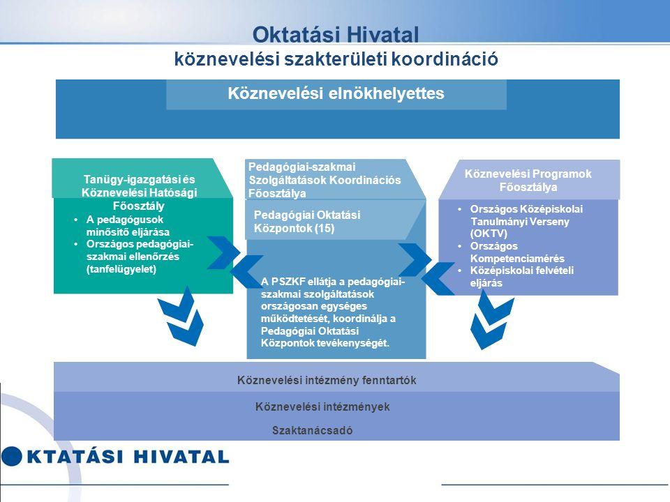 bázisintézmények szerepe OH-POK Bázisintézmények rendszerének kialakítása a bázisintézményi struktúra kialakítása beillesztése a pedagógiai szakmai szolgáltatások rendszerébe