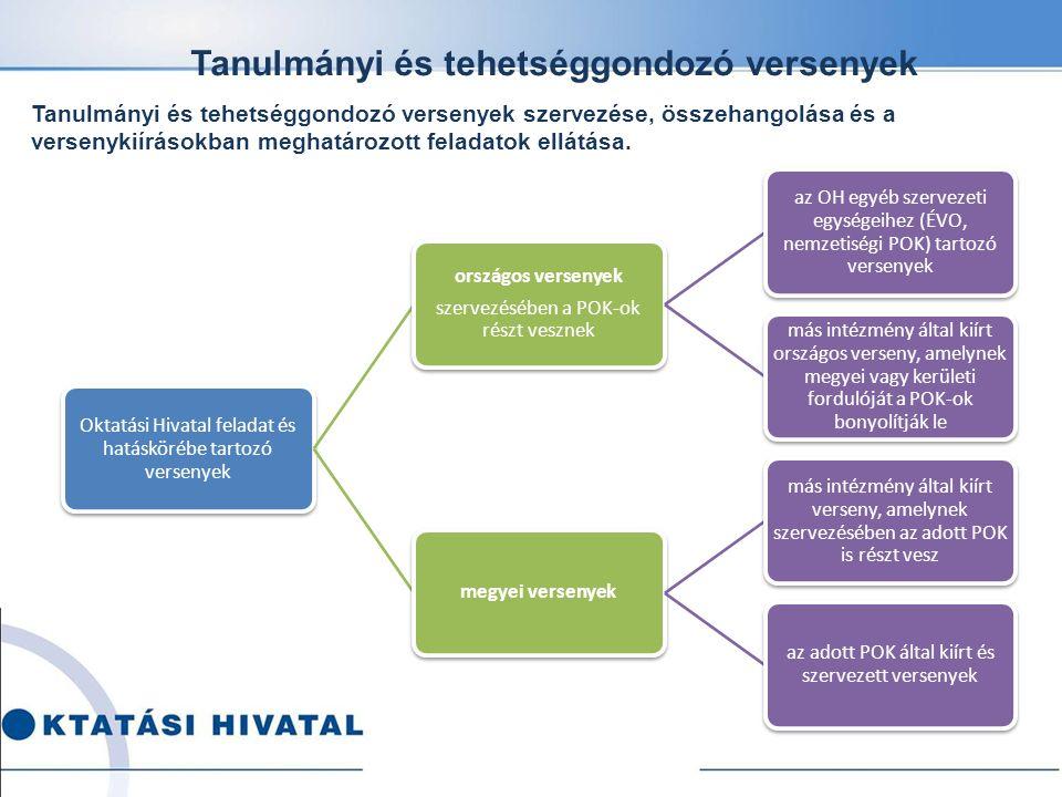 OH által támogatott és a POK-ok által szervezett országos versenyeken résztvevő tanulók: 10 901 fő megyei versenyeken résztvevő tanulók: 4932 fő Tanulmányi és tehetséggondozó versenyek Édes anyanyelvünk nyelvhasználati verseny Szép magyar beszéd verseny 5-8.
